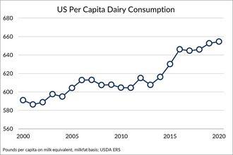 Us dairy consumption